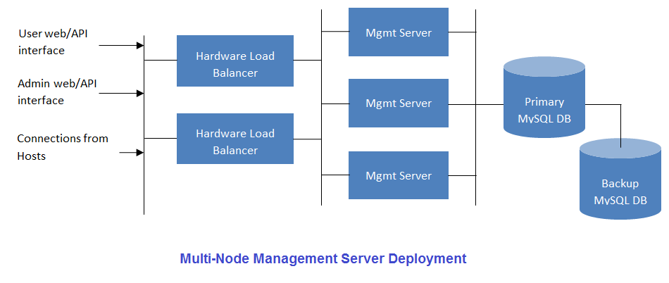 Multi-Node Management Server
