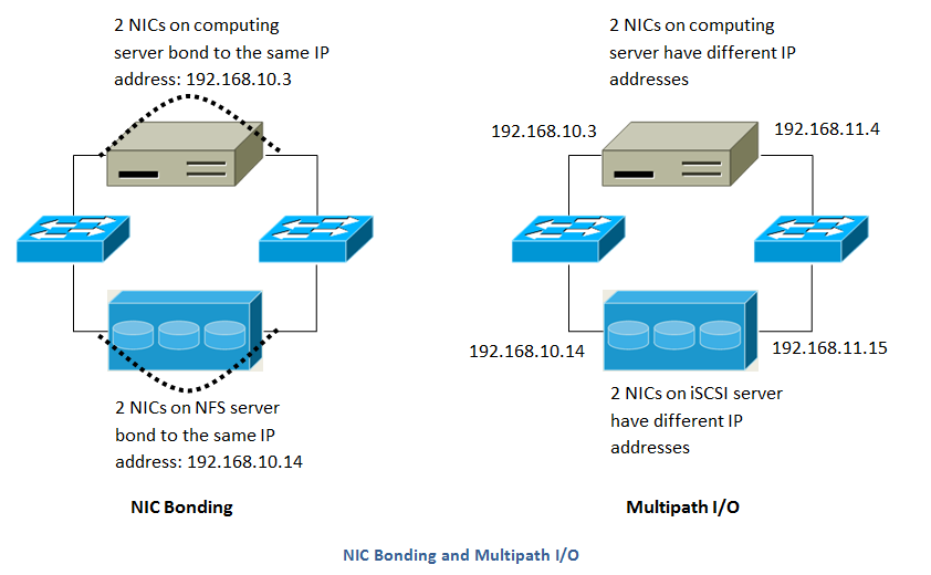 NIC Bonding And Multipath I/O