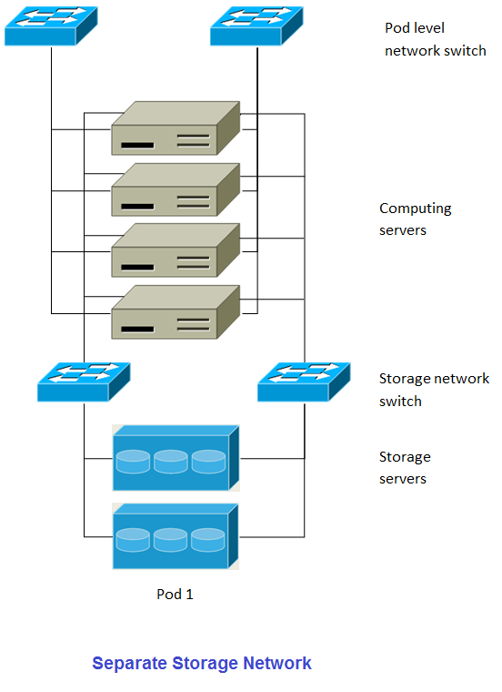 Separate Storage Network
