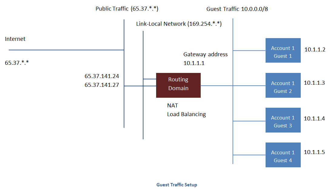 Guest Traffic — Apache CloudStack 4 11 2 0 documentation
