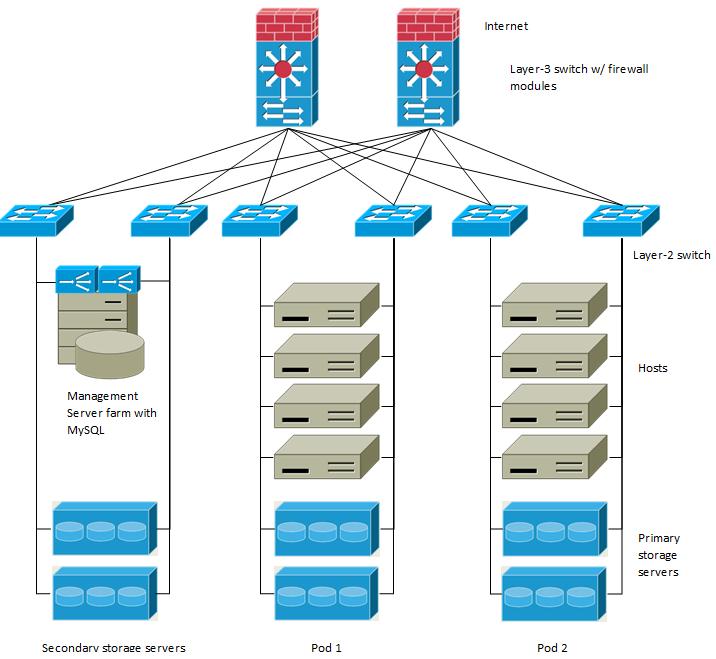 Guest Traffic — Apache CloudStack 4 13 0 0 documentation