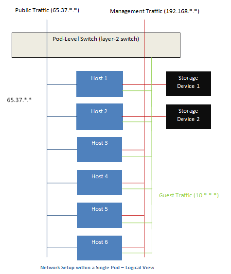 Managing Networks and Traffic — Apache CloudStack