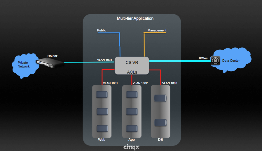 Managing Networks and Traffic — Apache CloudStack Administration