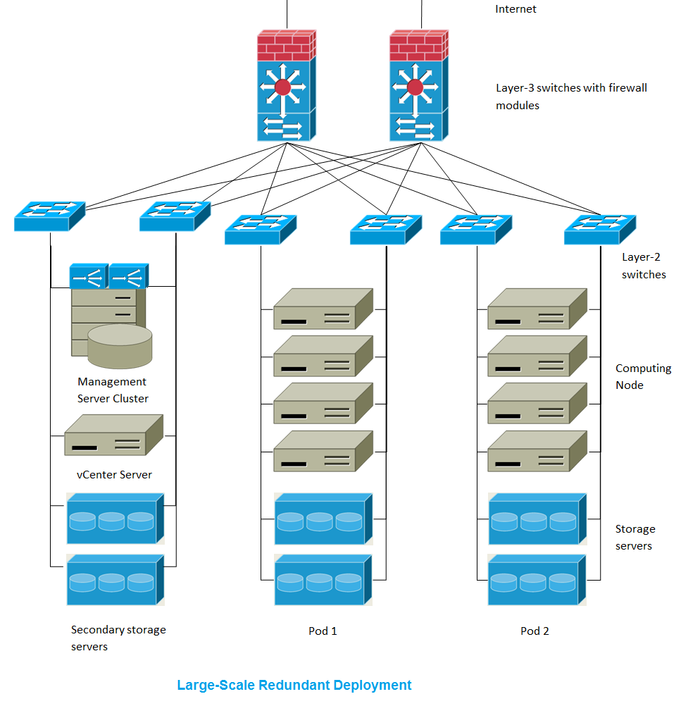 choosing a deployment architecture mdash apache cloudstack sap r 3 modules diagram computer modules diagram